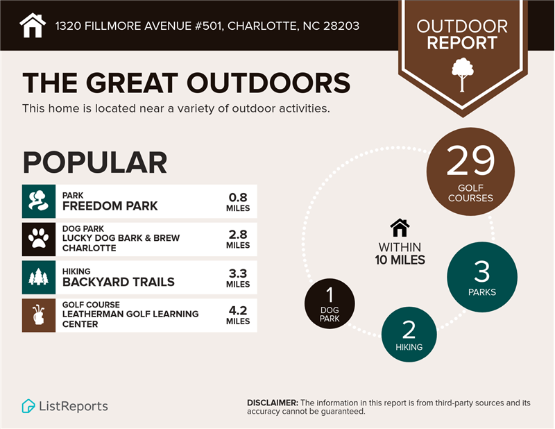 5 neighborhood parks within less than one mile of 1320 Fillmore.