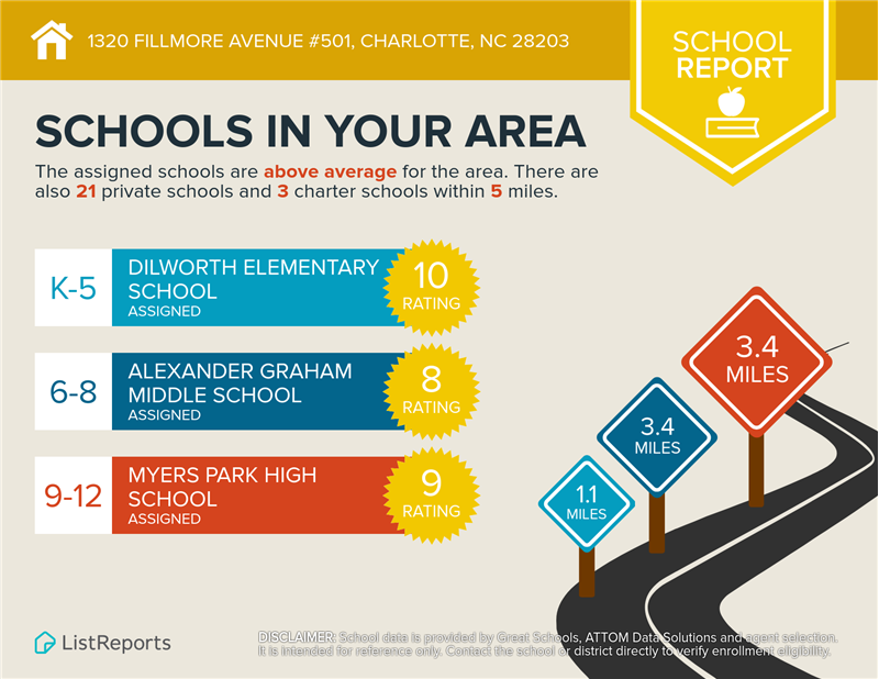 Top rated public schools nearby.