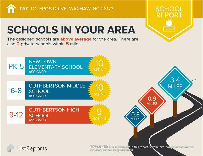 Home is served by some of Waxhaw's top rated public schools.